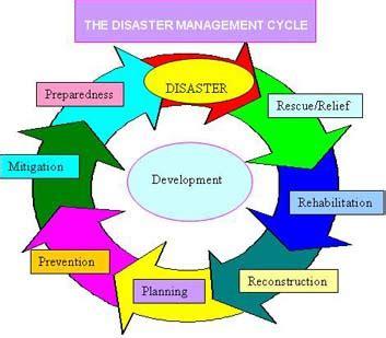 Report writing on cyclone hudhud
